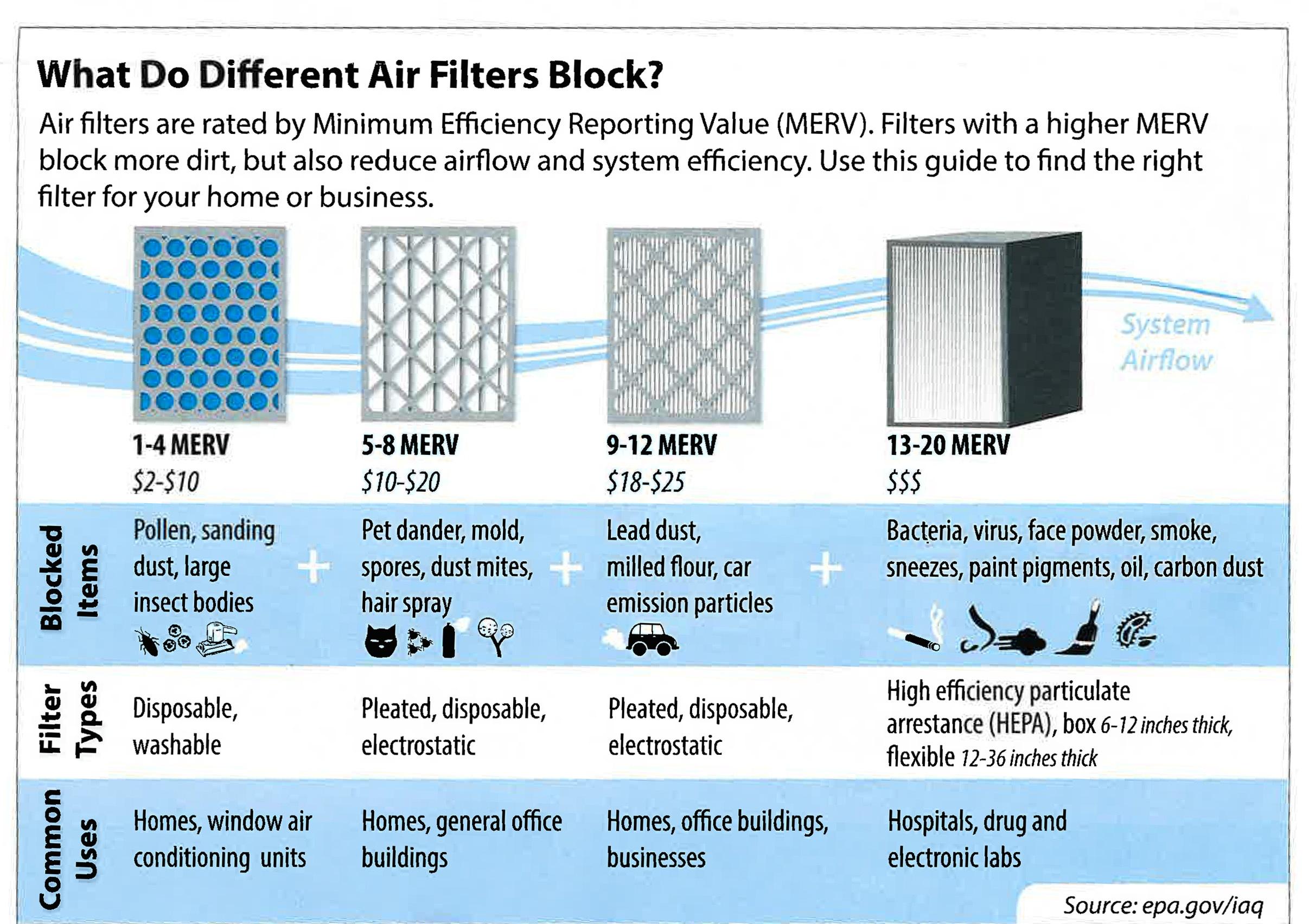 epa - filter chart.jpg